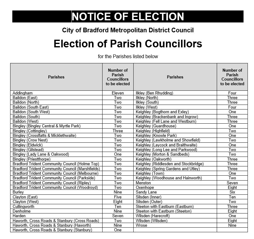 Notice of Election 2019